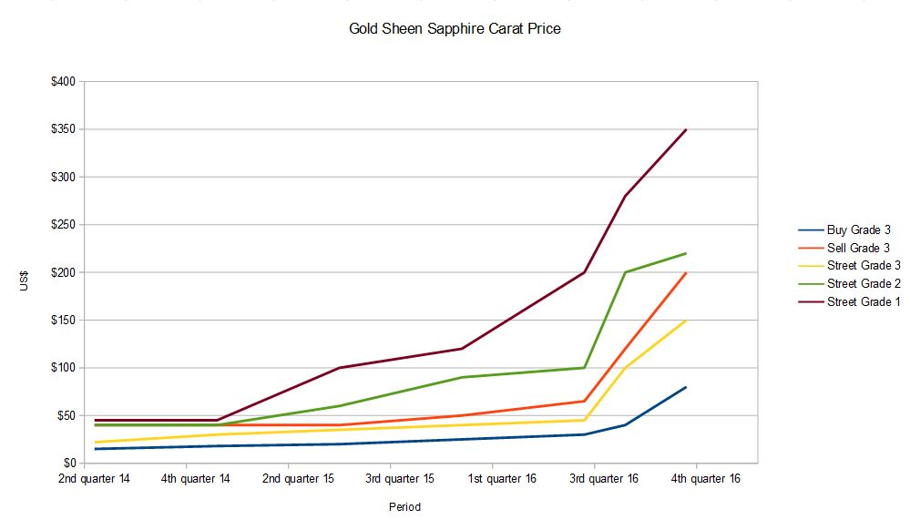 gold sheen sapphire price history